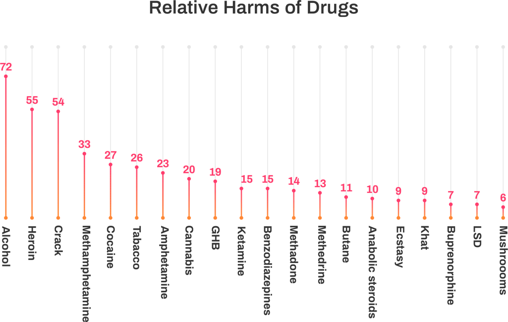 MDMA drug harm comparing to other drugs