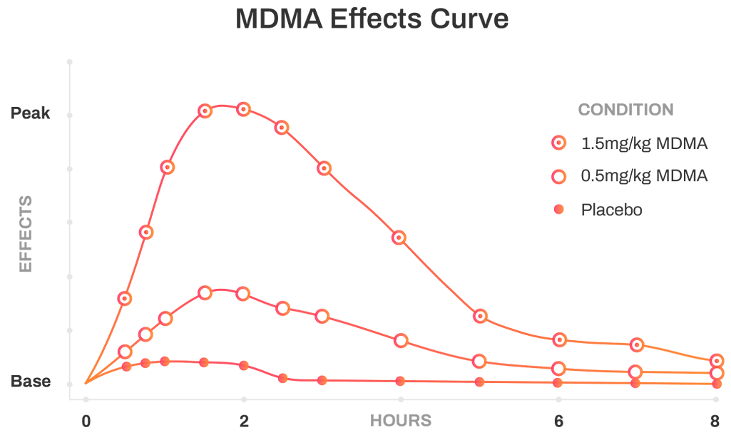 MDMA effects curve
